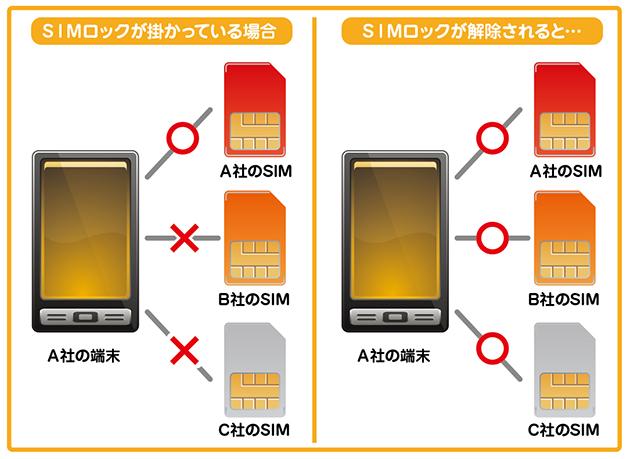オーストラリア スマホ SIMロック解除方法   豊富なモバイル ...